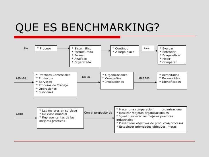 Benchamarking