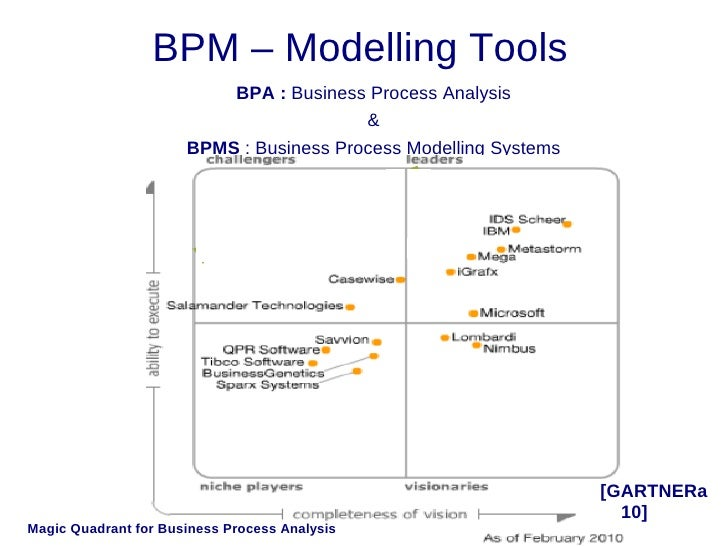Image Result For Gartner Business Process Management