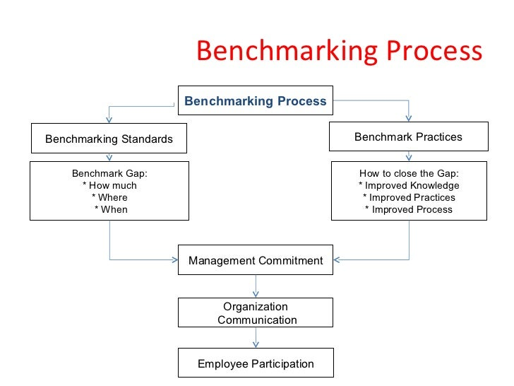 benchmarking as a tool to improve business practices Improve your competitor analysis & benchmarking best practices and what is it that you want to improve failing to not know what tools and resources.