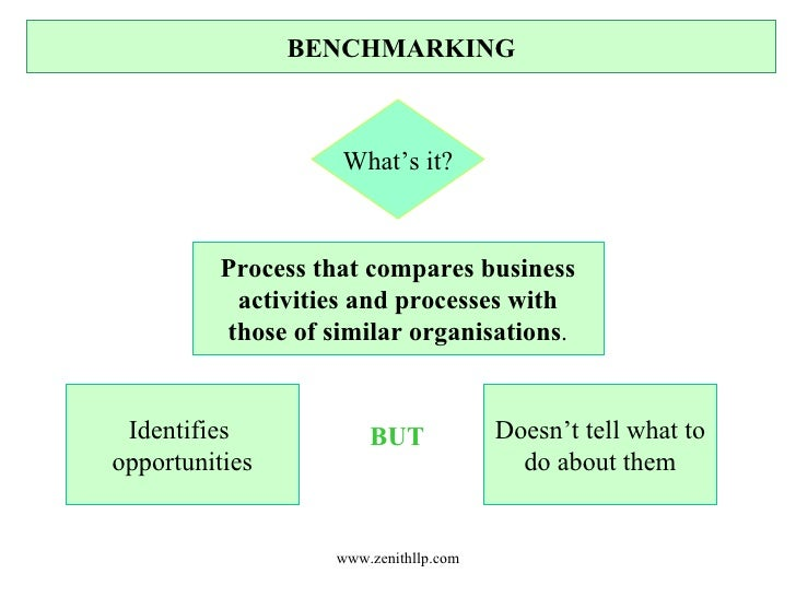 BENCHMARKING What's it? Process that compares business activities and processes with those of similar organisations . Iden...