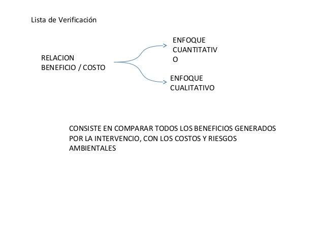 Lista de Verificación RELACION BENEFICIO / COSTO ENFOQUE CUANTITATIV O ENFOQUE CUALITATIVO CONSISTE EN COMPARAR TODOS LOS ...