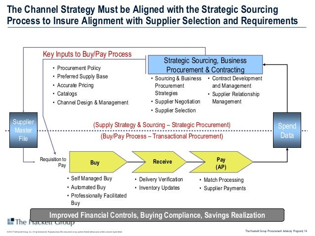 Benefits from Optimizing the Purchase-to-Pay Channel Strategy Go Well…