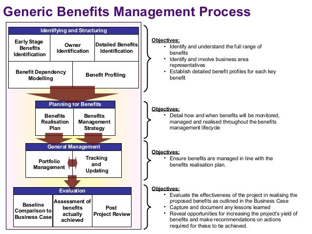 Benefits management process issue 1.0