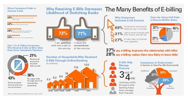 Infographic: The Benefits of E-Billing