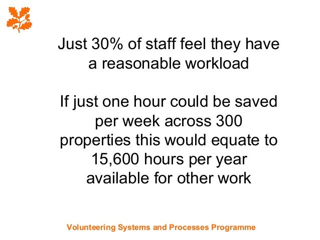 Just 30% of staff feel they have    a reasonable workloadIf just one hour could be saved      per week across 300propertie...