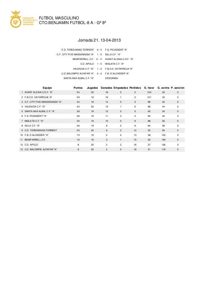 "FúTBOL MASCULINOCTO.BENJAMIN FUTBOL-8 A - Gº 8ºJornada 21. 13-04-2013C.D. TERESIANAS-TORRENT 6 - 5 F.S. PICASSENT ""A""C.F. ..."