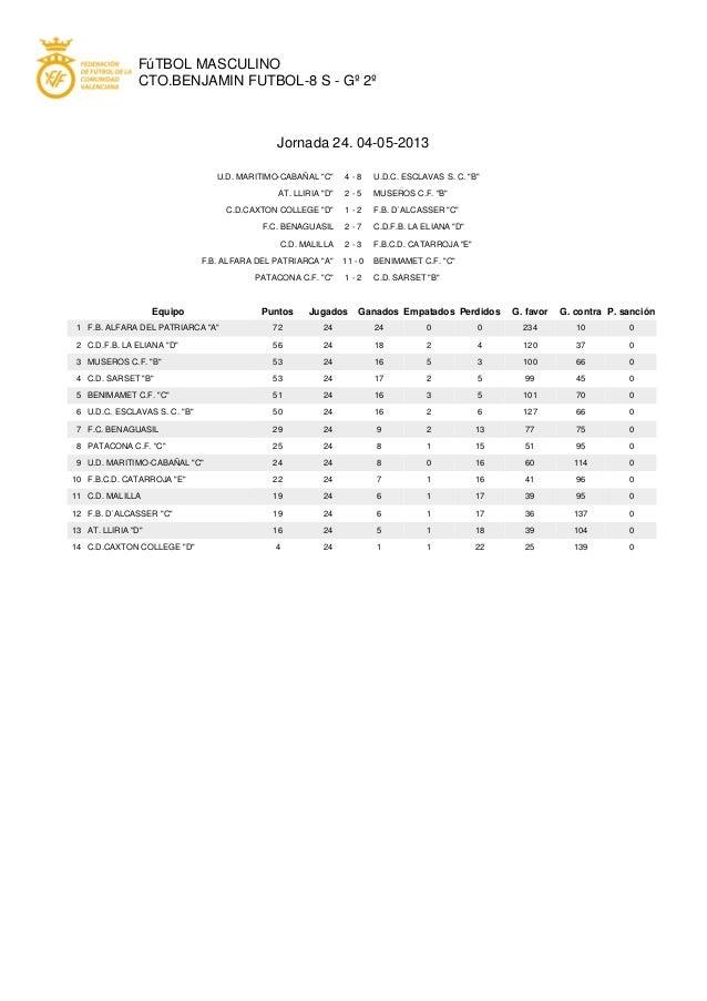 "FúTBOL MASCULINOCTO.BENJAMIN FUTBOL-8 S - Gº 2ºJornada 24. 04-05-2013U.D. MARITIMO-CABAÑAL ""C"" 4 - 8 U.D.C. ESCLAVAS S. C...."
