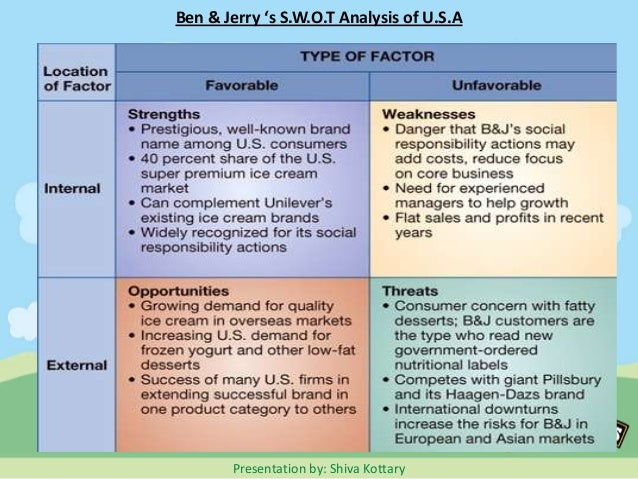ben jerrys swot Free essay: swot analysis strengths: ben & jerry's is an innovative leader in  the super premium ice cream industry they have a product line.