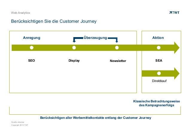 Web Analytics  Berücksichtigen Sie die Customer Journey  Anregung  SEO  Überzeugung  Display  Aktion  SEA  Newsletter  Dir...