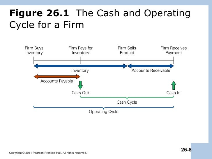Cash conversion cycle example
