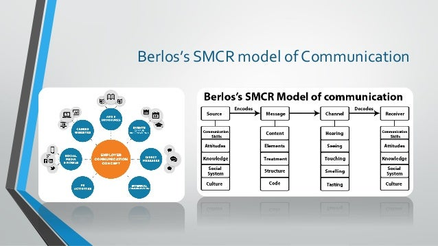 berlo s smcr model of communication David berlo devised the smcr model which includes source, message, channel and receiver this was a linear model of communication this model is based on simple human.