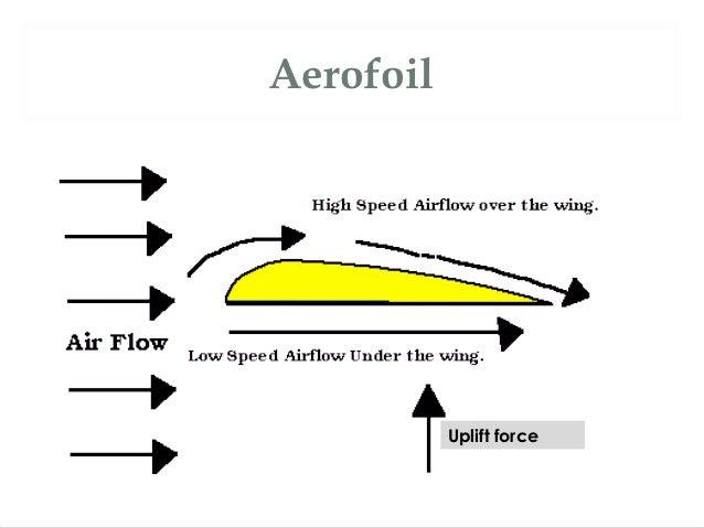 Application Of Bernoulli S Theorem