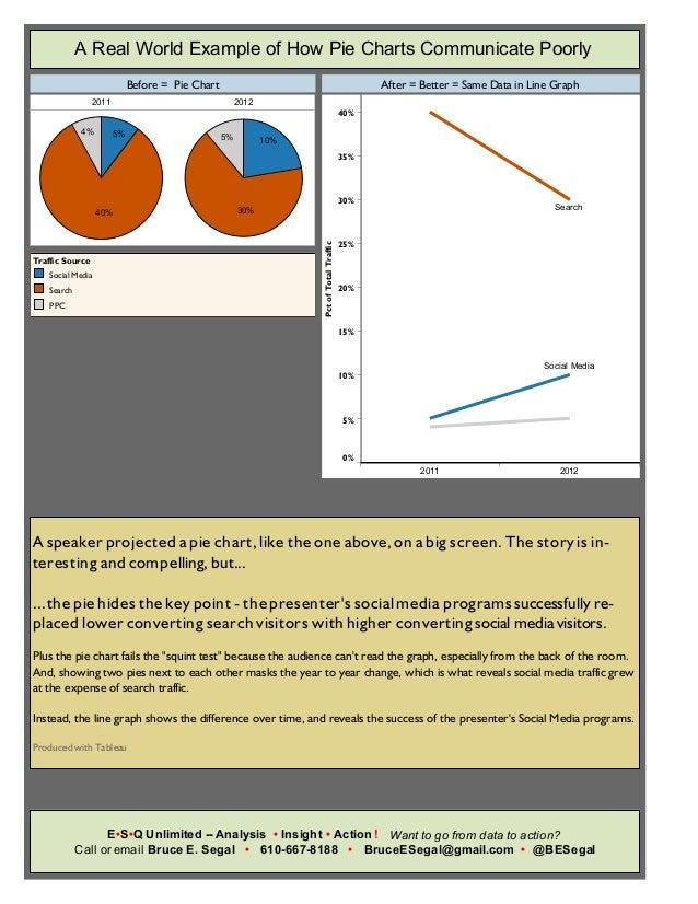 Data Visualization in Python — Pie charts in Matplotlib