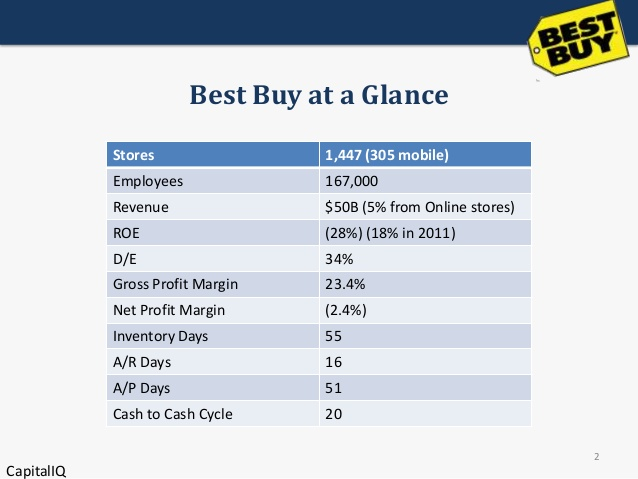 Best buy case analysis research paper Essays | okb-region ru
