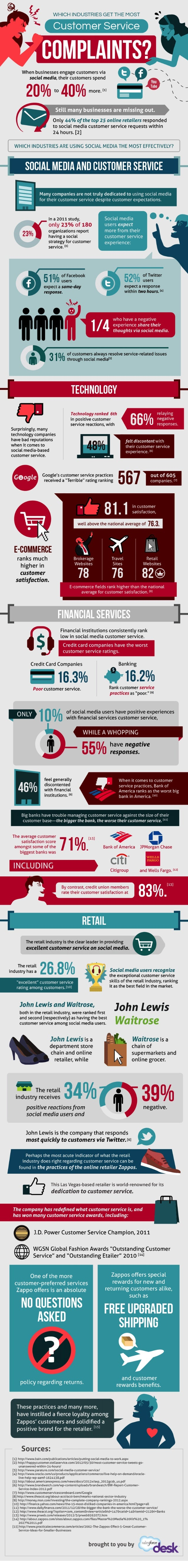 The Industries With the Most Customer Complaints