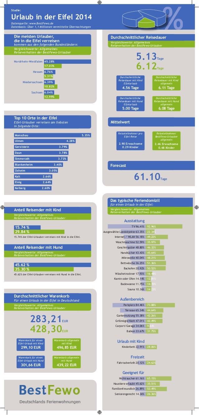 %%%% Studie: Urlaub in der Eifel 2014 Datenquelle: www.BestFewo.de Datenbasis: Über 1,1 Millionen vermittelte Übernachtung...