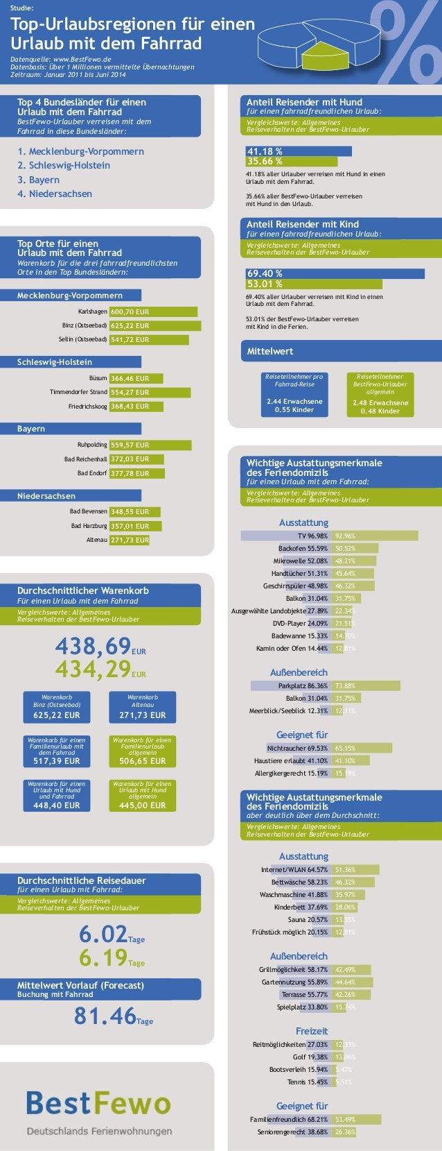 %%% Studie: Top-Urlaubsregionen für einen Urlaub mit dem Fahrrad Datenquelle: www.BestFewo.de Datenbasis: Über 1 Millionen...