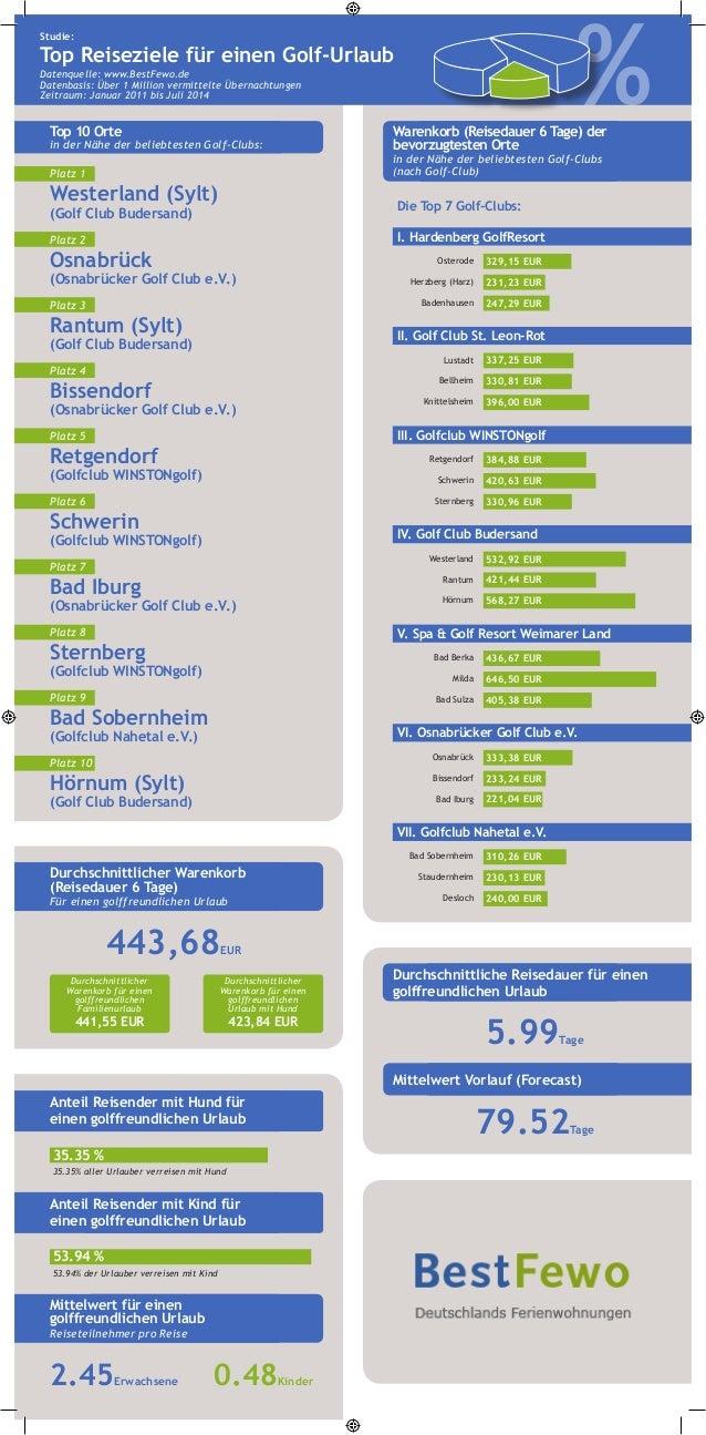 Top 10 Orte  in der Nähe der beliebtesten Golf-Clubs:  % Studie:  Top Reiseziele für einen Golf-Urlaub  Datenquelle: www.B...