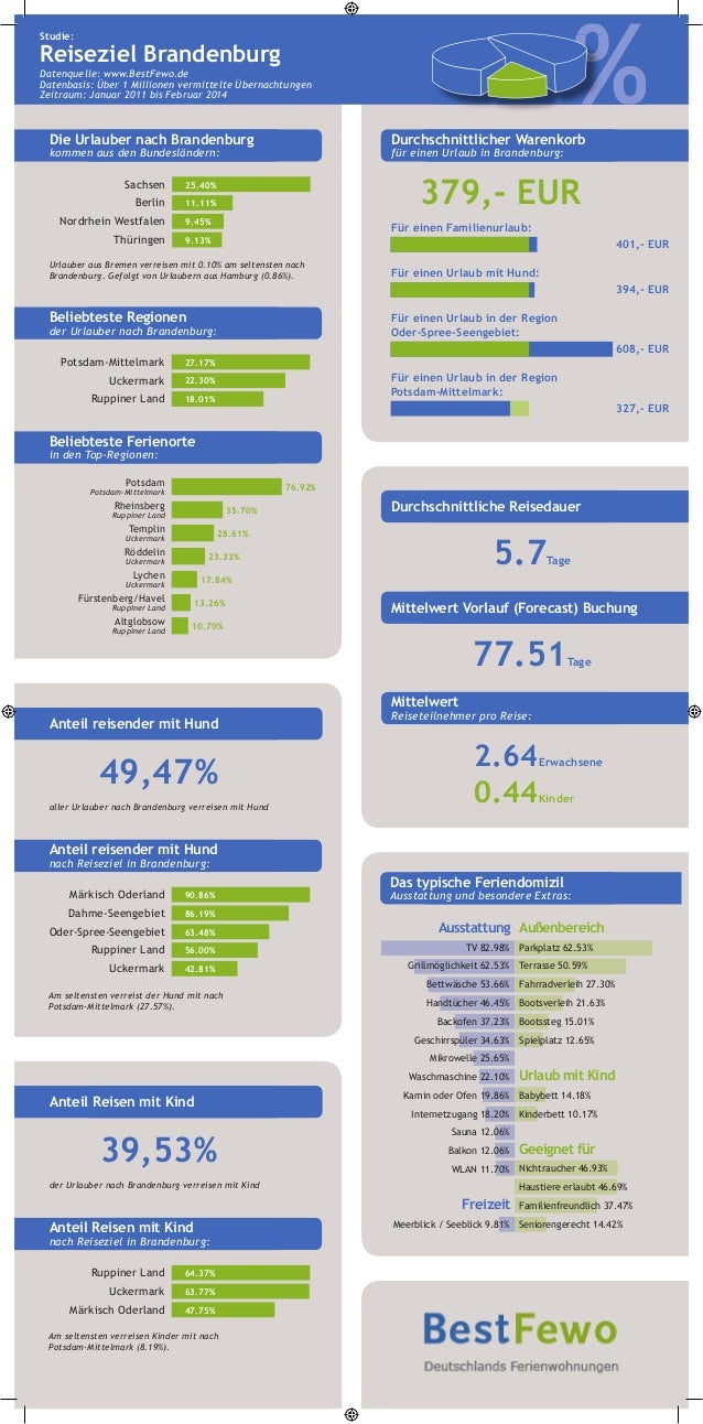 Studie: Reiseziel Brandenburg Datenquelle: www.BestFewo.de Datenbasis: Über 1 Millionen vermittelte Übernachtungen Zeitrau...