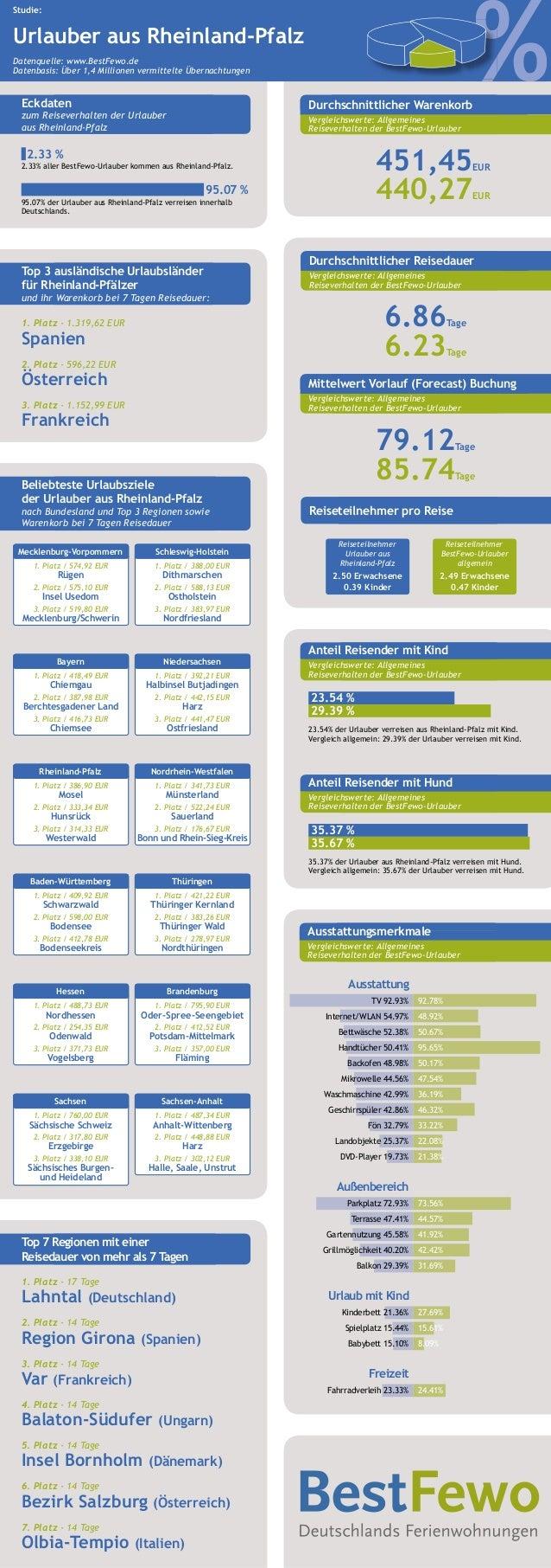%%% Studie: Urlauber aus Rheinland-Pfalz Datenquelle: www.BestFewo.de Datenbasis: Über 1,4 Millionen vermittelte Übernacht...