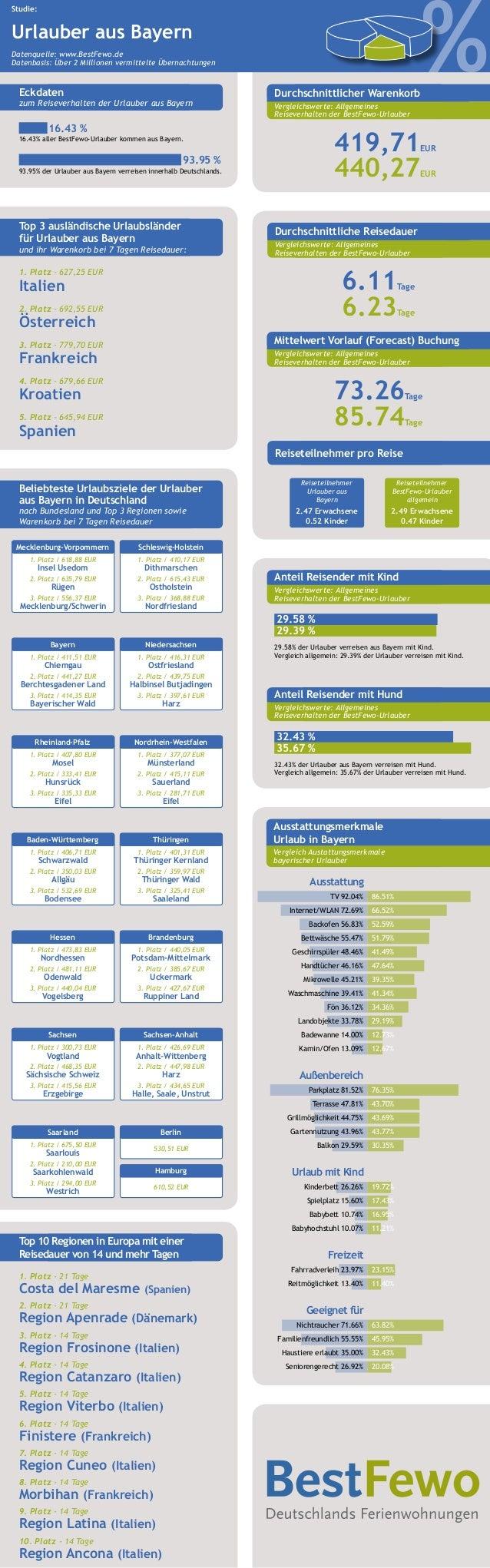 % Studie: Urlauber aus Bayern Datenquelle: www.BestFewo.de Datenbasis: Über 2 Millionen vermittelte Übernachtungen Beliebt...