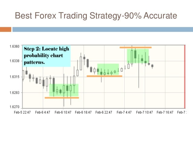 Accurate forex strategy