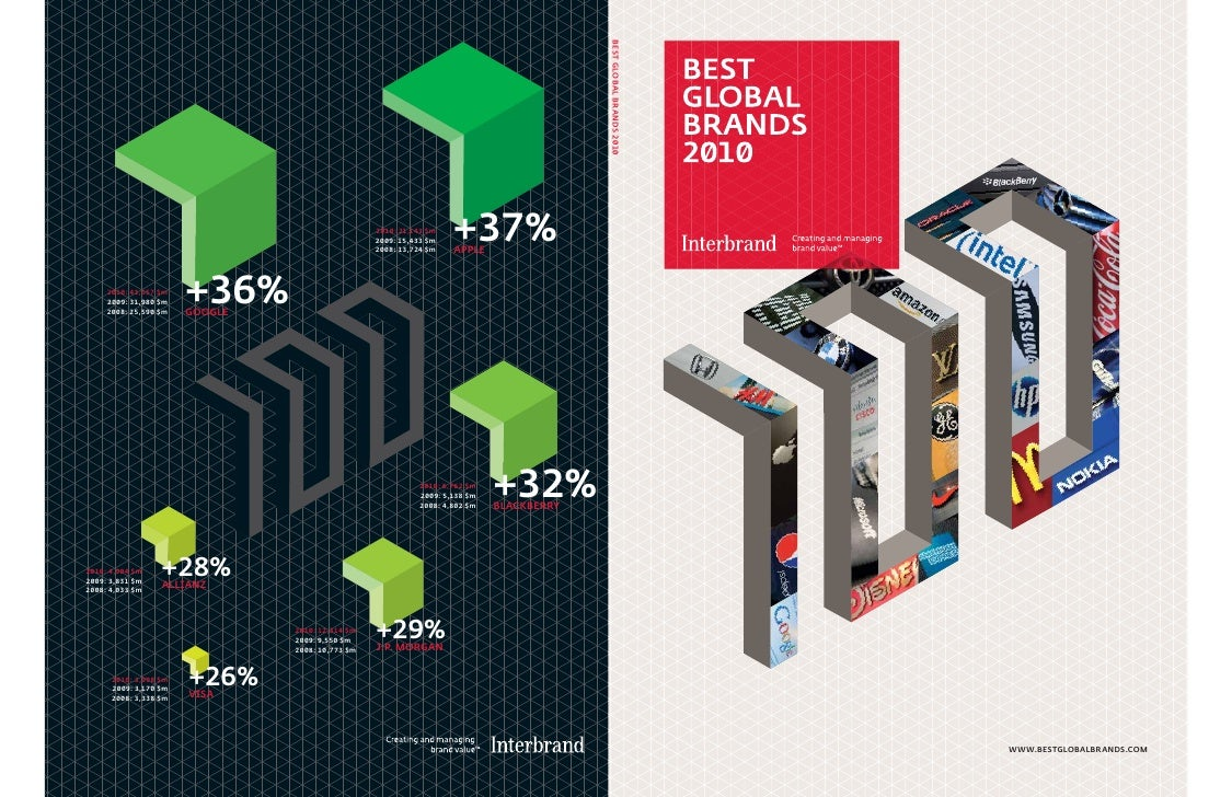 Best global brands_2010_us