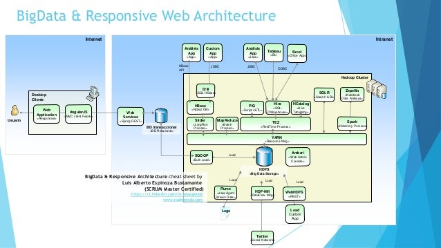 Best hadoop bigdata architecture resume for Hadoop 1 architecture