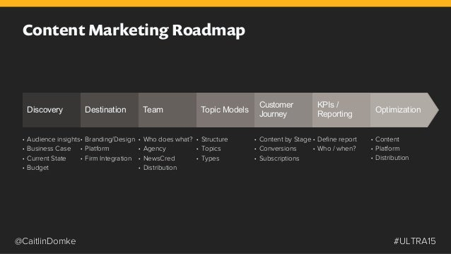 Best content marketing brands