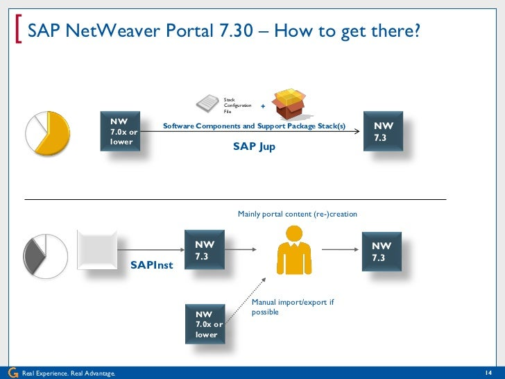 principle propogation in sap netweaver What is principal propagation allinterviewcom more sap netweaver interview questions what is the differnce b/w graphical mapping and xslt mapping.