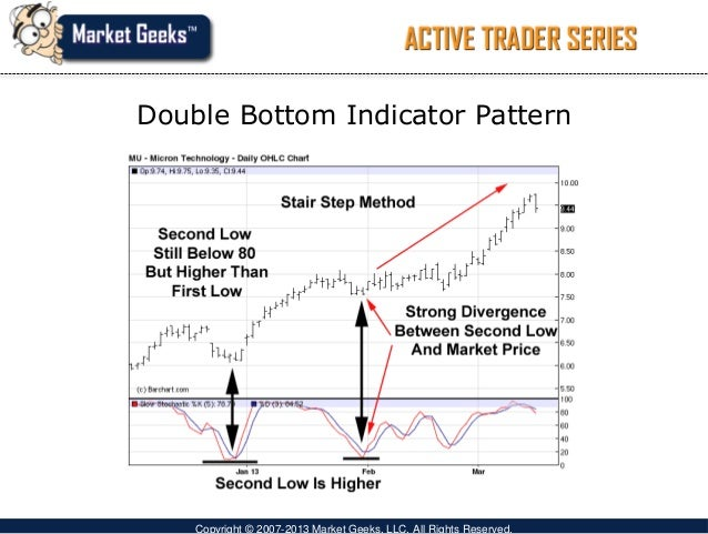 Good technical indicators for day trading