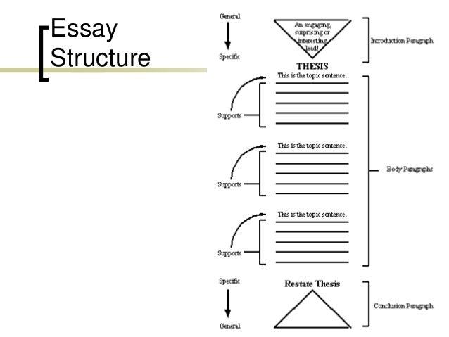 La technique de la dissertation