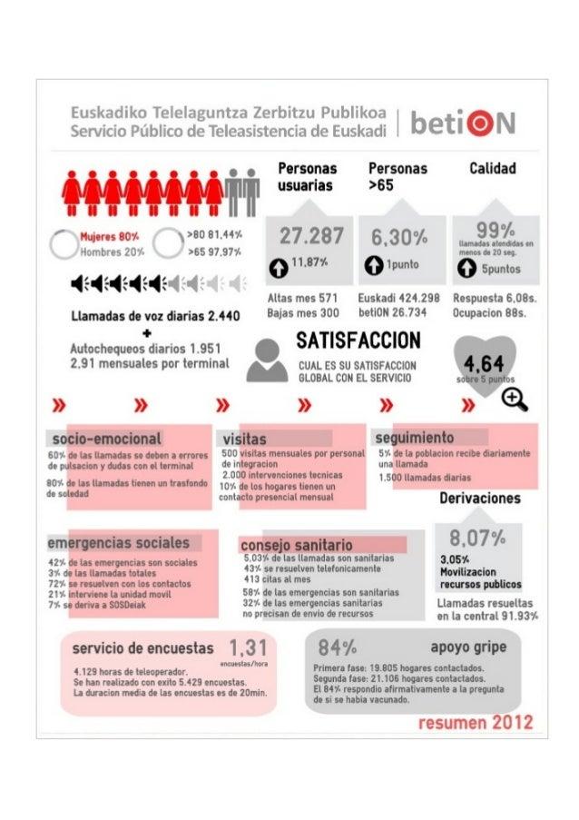 INFOGRAFIA Resumen Anual 2012 Servicio Público de Teleasistencia de Euskadi