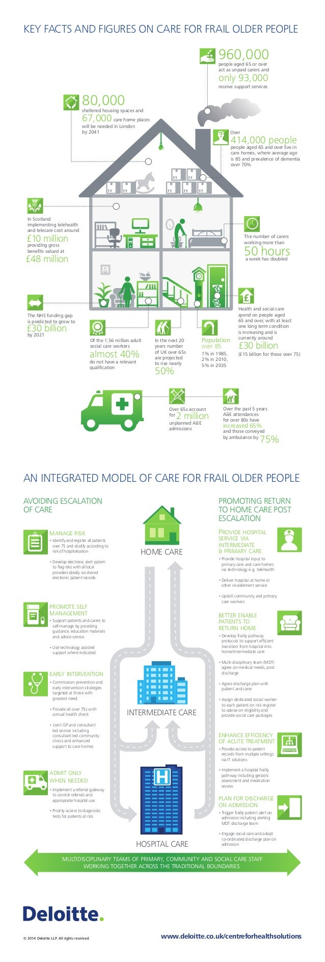 KEY FACTS AND FIGURES ON CARE FOR FRAIL OLDER PEOPLE © 2014 Deloitte LLP. All rights reserved. www.deloitte.co.uk/centrefo...