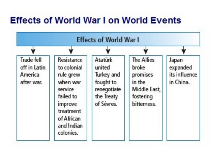 Between the World Wars