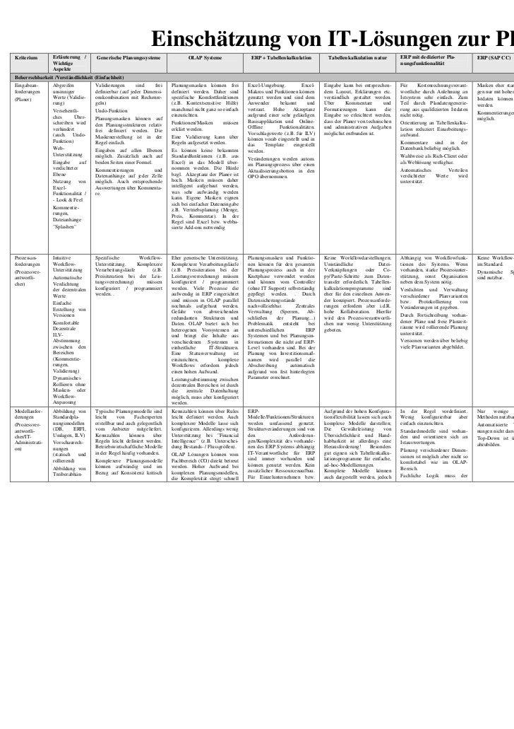 Einschätzung von IT-Lösungen zur PlanungKriterium       Erläuterung /       Generische Planungssysteme                OLAP...