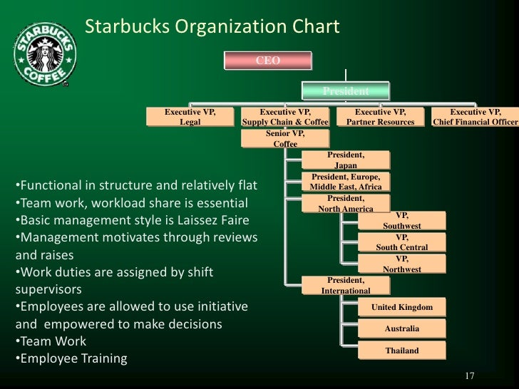 starbucks organizational behavior anlysis essay A situation analysis is a key foundation for any sound intervention it helps to ensure a programme's relevance and to find out the best course of action (eg strategies, entry points, partnerships) by learning about community attitudes and practices regarding violence against women identifying what has already been done to address violence.