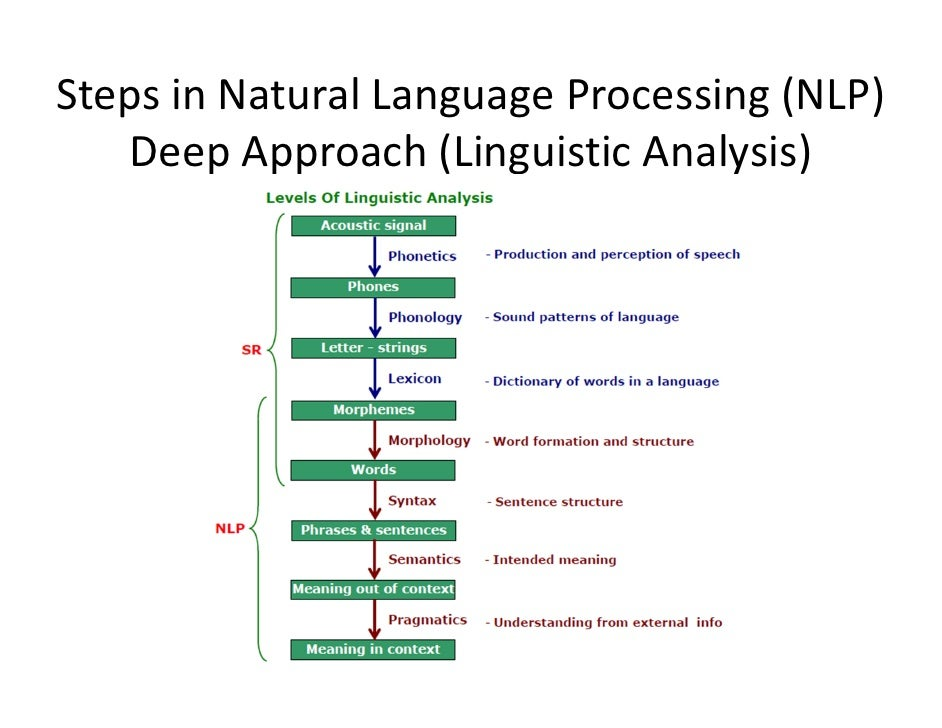 linguistic automatic generation natural language This is illustrated by our own work using natural language generation to present parts of ontologies keywords natural language natural language processing english word unknown word linguistic resource.