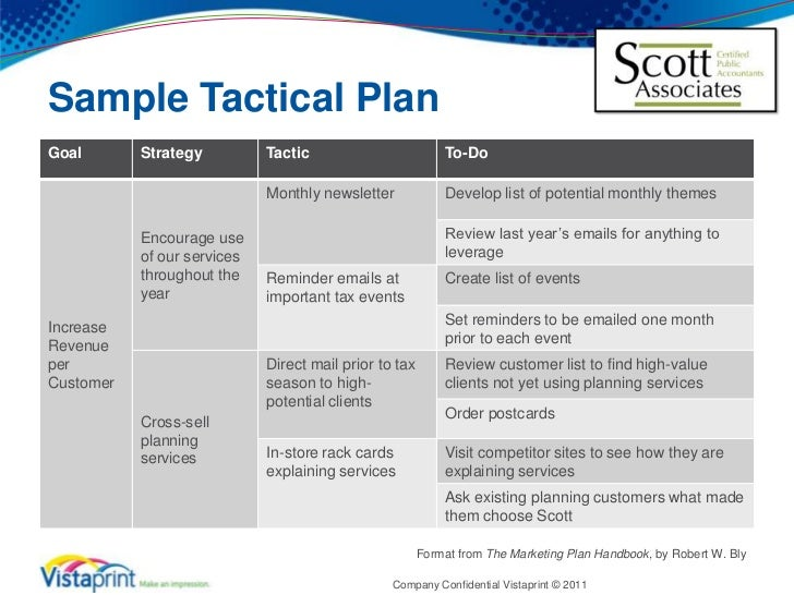Marketing Tactical Plan Template Powerpoint Maker Free No Download