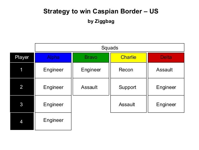 Strategy to win Caspian Border – USby ZiggbagEngineerEngineerEngineerAssaultEngineer ReconSupportAssaultAssaultEngineerEng...