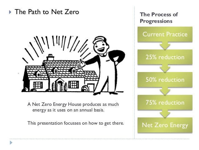}   The Path to Net Zero  The Process of Progressions  Current Practice 25% reduction 50% reduction  A Net Zero Energy Ho...
