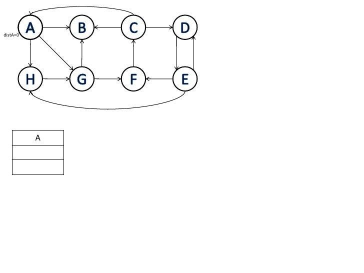 A<br />B<br />C<br />D<br />A<br />distA=0<br />H<br />G<br />F<br />E<br />A<br />