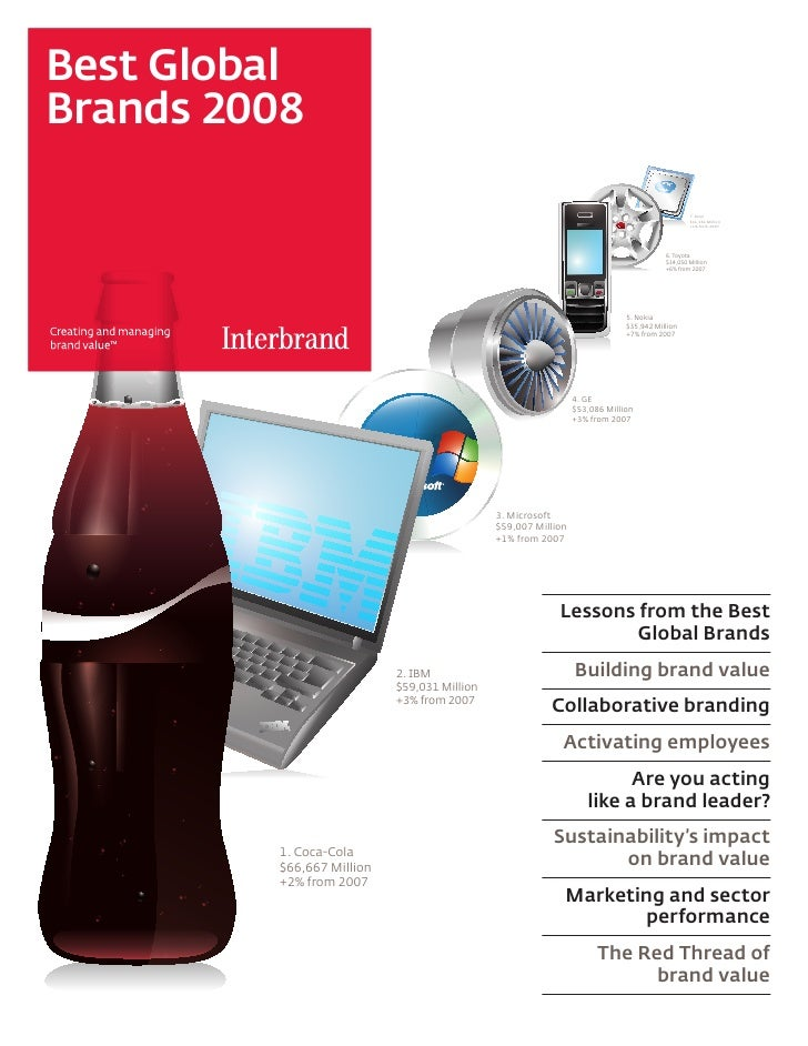 Best Brands Global 2008