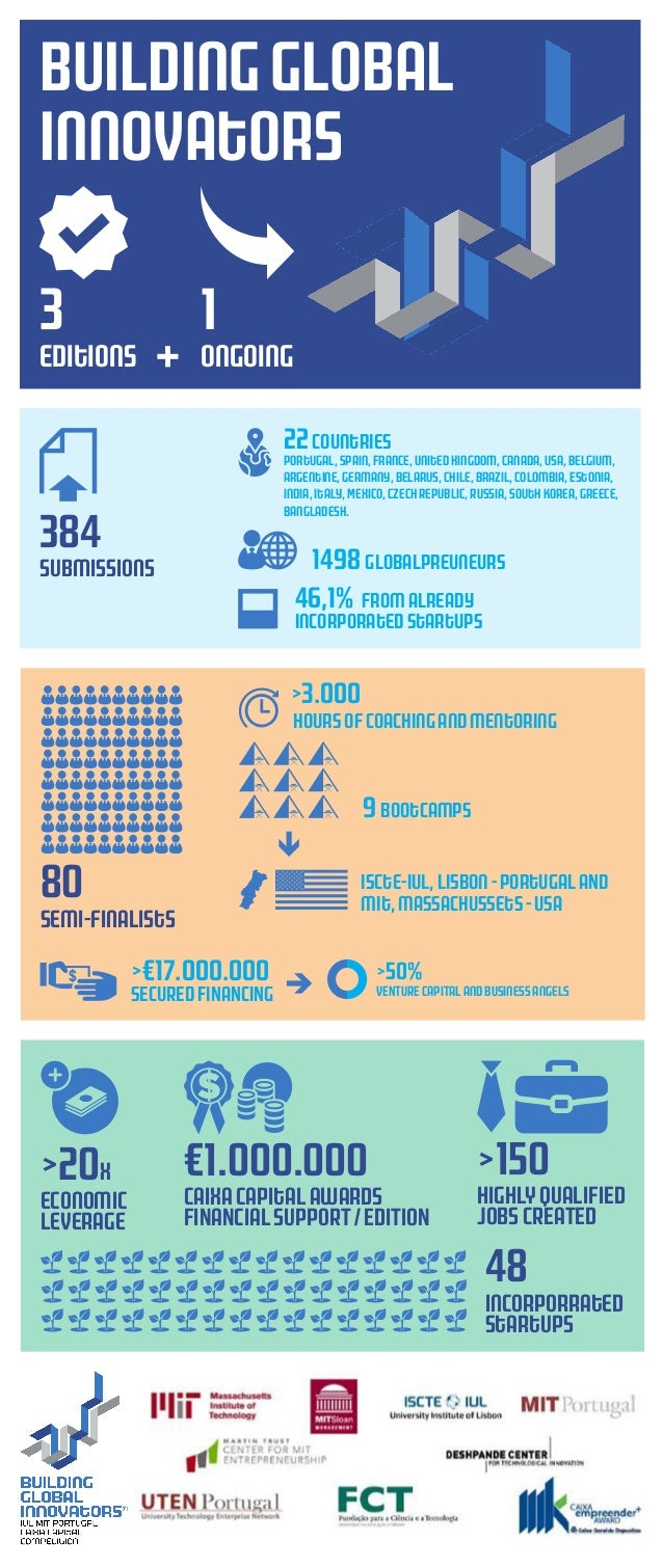 Infographic: check BGI numbers & be part of it!