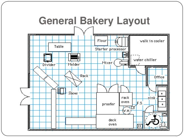 History of Baker Perkins in the Bakery Business