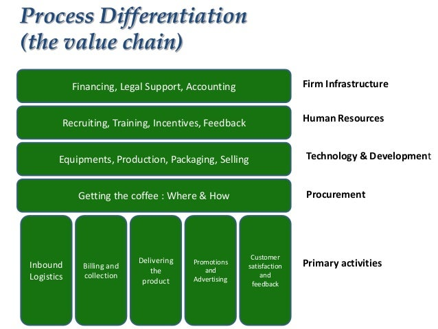 nike primary value chain
