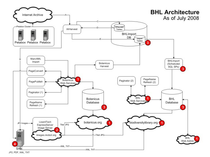 BHL Architecture - July 2008