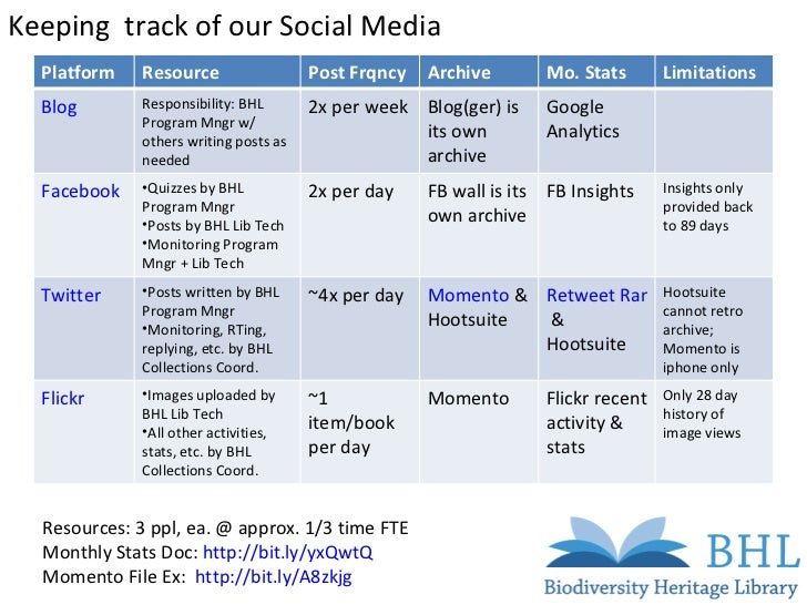 Keeping  track of our Social Media Resources: 3 ppl, ea. @ approx. 1/3 time FTE Monthly Stats Doc:  http://bit.ly/yxQwtQ M...