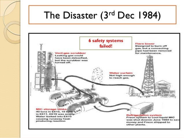 bhopal india chemical accident 1984 essay 1984: hundreds die in bhopal chemical accident  mr y p gokhale, managing  director of union carbide in india, said that methyl isocyanate gas (mic) had.