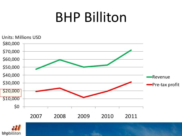 demand and supply of bhp billiton Bhp billiton productivity the first step to taking advantage of growing demand and become an effective and the above slide provides an overview of bhp billiton's liquids portfolio more importantly, as you can see in this graph from the iea, the oil supply glut is expected to resolve itself.